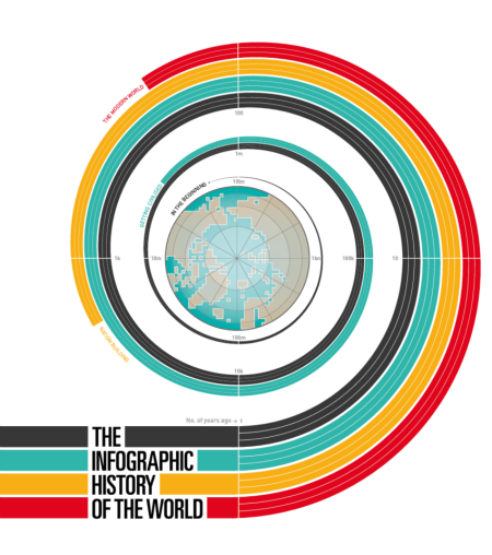 info-history-of-world-cover
